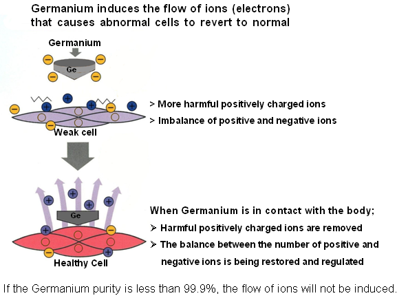 Germanium  removes harmful positive ions